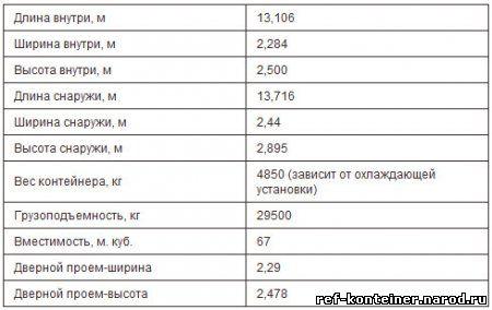 Параметры Рефконтейнер 45 футов